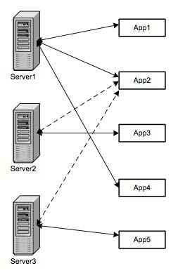 Figure 5: Server-Application network
